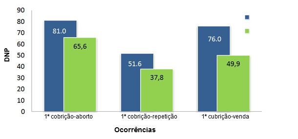 Comparativa de DNP de los principales sucesos de cerdas gestantes entre el año 2012  y 2013