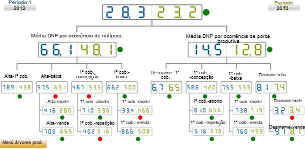 comparativa de DNP por suceso entre el año 2012 (azul) frente al año siguiente una vez implementadas las medidas de control (verde).