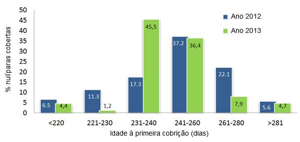 comparativa de edad a la primera cubrición entre el año 2012  y 2013