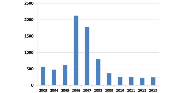 Frecuencia relativa del diagnóstico de PCVAD (ISU VDL)