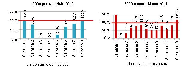 Comparación de la media de destetados con la media de las 52 semanas previas