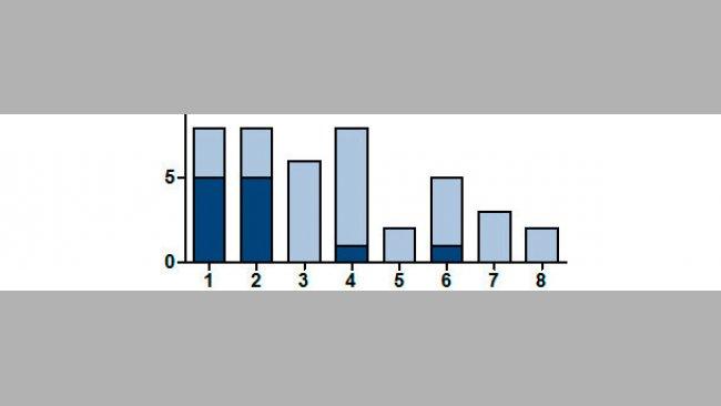 Número de camadas positivas a SIV mediante RT-PCR según el número de parto de la cerda