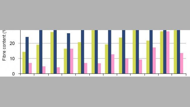 Desenho dos componentes da fibra (Fibra Neutro Detergente (NDF), Polissacáridos Não Amiláceos (NSP) e Polissacáridos Não Amiláceos solúveis (SNSP)) nas dietas experimentais comparando a digestão em porcos de engorda e porcas.