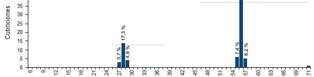 Distribución de repeticiones por intervalo de repetición
