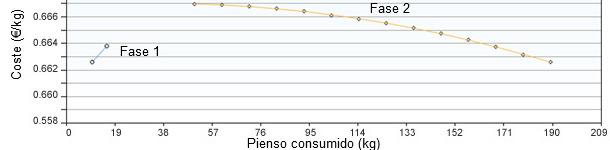 Consumo de ração das fases 1 e 2 otimizado pelo custo