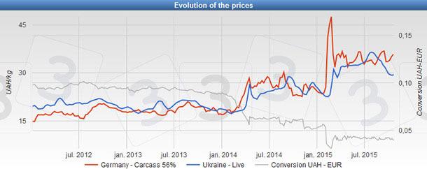 Precio del cerdo en Ucrania, Alemania y conversión monetaria UAH/€ desde 2012