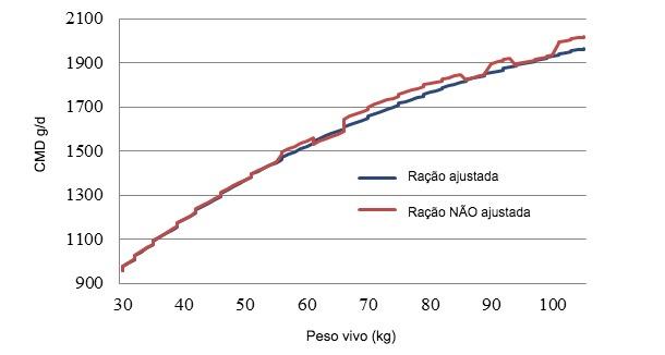 Consumo médio diário de ração (CMD), em duas situações diferentes