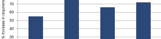 Percentagem de aumento de aminoácidos SID a partir da metade até ao final da gestação com base numa análise da literatura atual.
