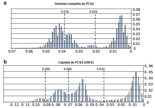 Análisis de umbral del genoma completo de PCV2 y de secuencias de ORF2
