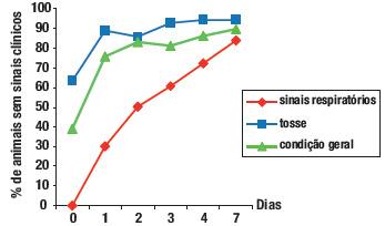 Tratamento de infeções do trato respiratório causadas por estirpes sensíveis de Pasteurella multocida.