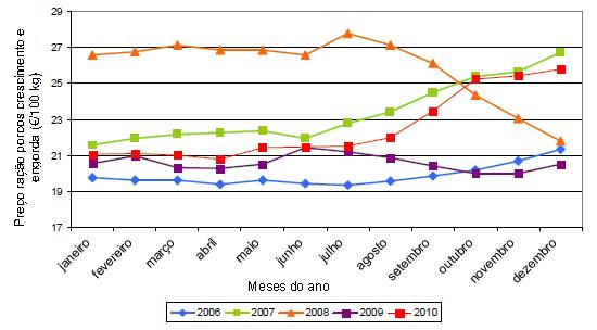 preço ganho criador ração porcos crescimento e engorda 2006-2010